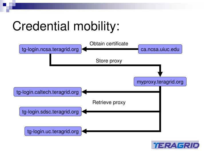 Credential mobility: