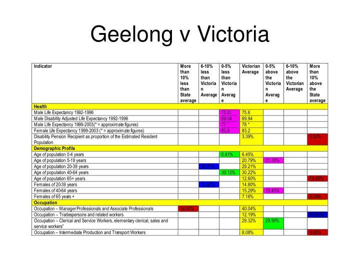 Geelong v Victoria