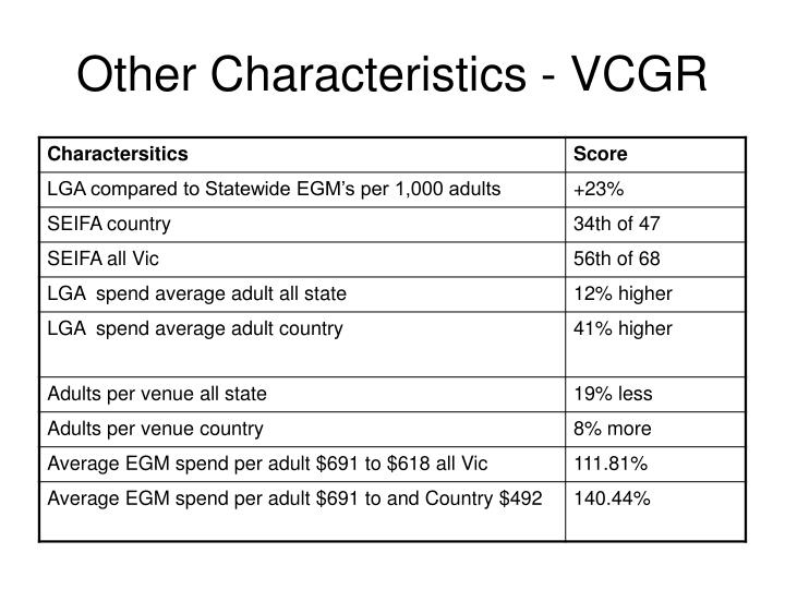 Other characteristics vcgr