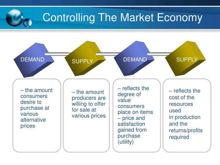 Controlling The Market Economy
