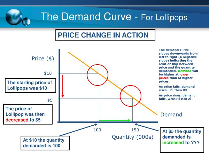 The Demand Curve -