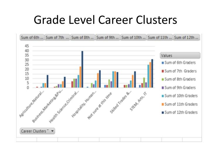 Grade Level Career Clusters
