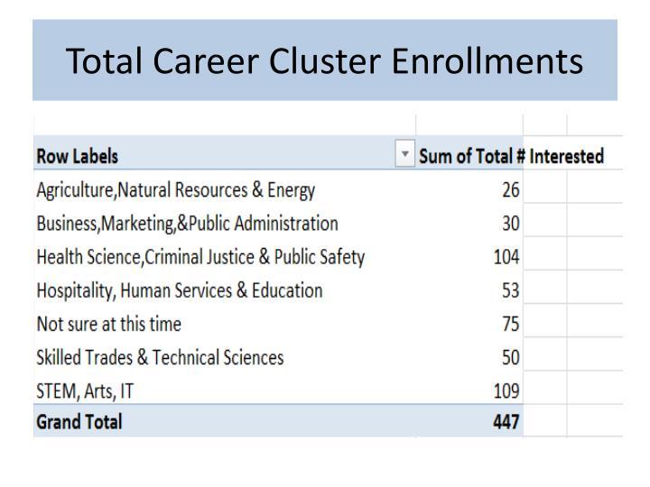 Total Career Cluster Enrollments