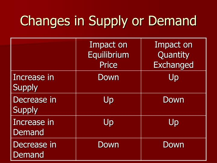 Changes in Supply or Demand