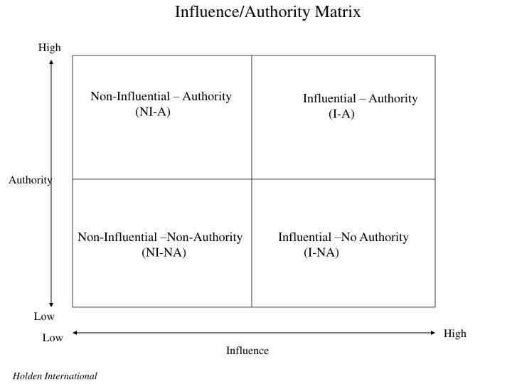Influence/Authority Matrix