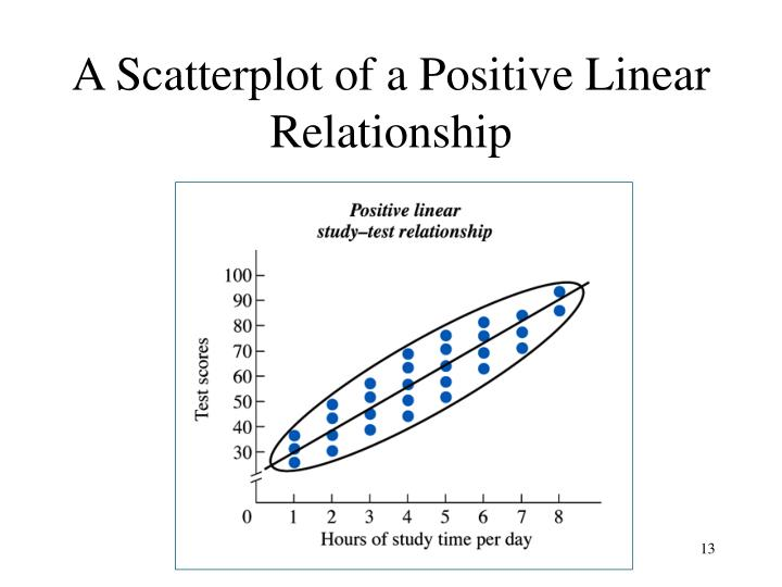 A Scatterplot of a Positive Linear Relationship