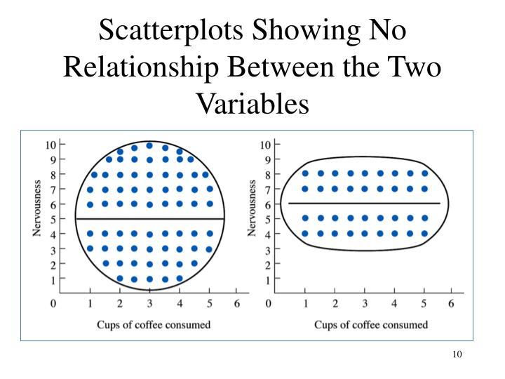 Scatterplots Showing No Relationship Between the Two Variables