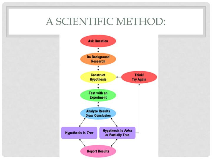 A Scientific Method:
