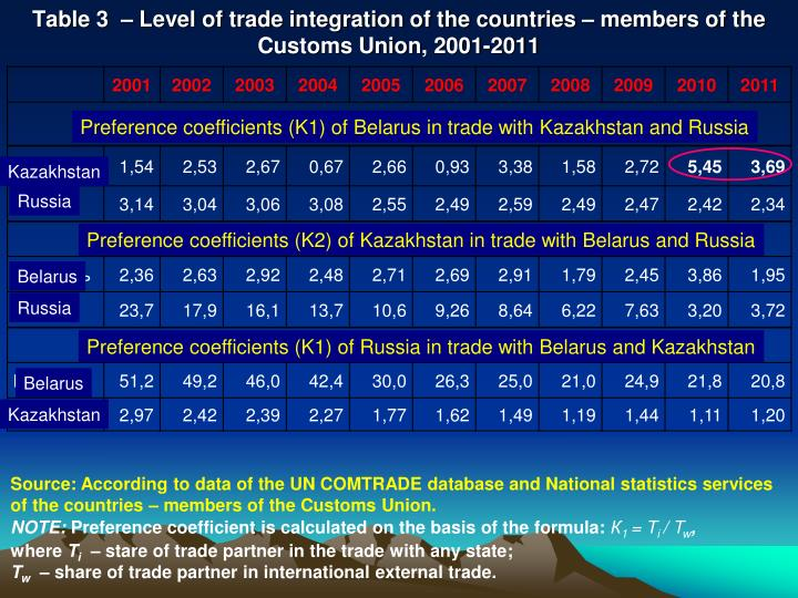 the efficacy of trade union in