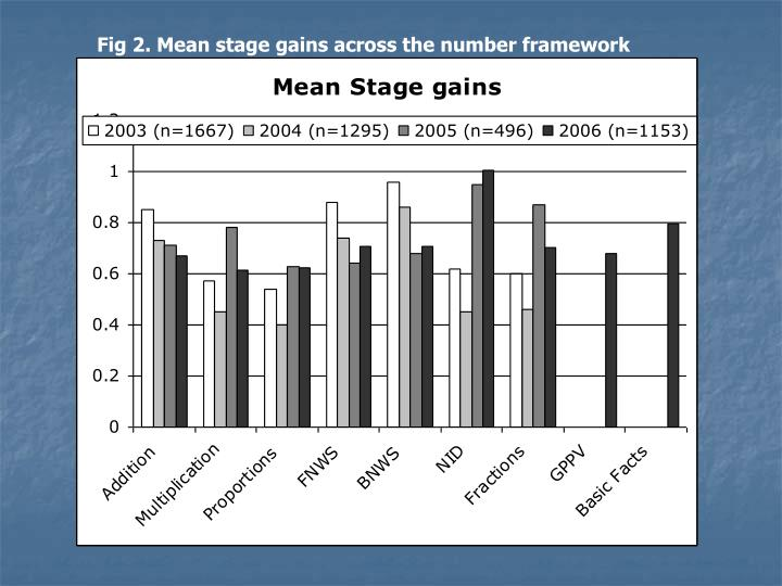 Fig 2. Mean stage gains across the number framework