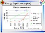 energy dependence plot