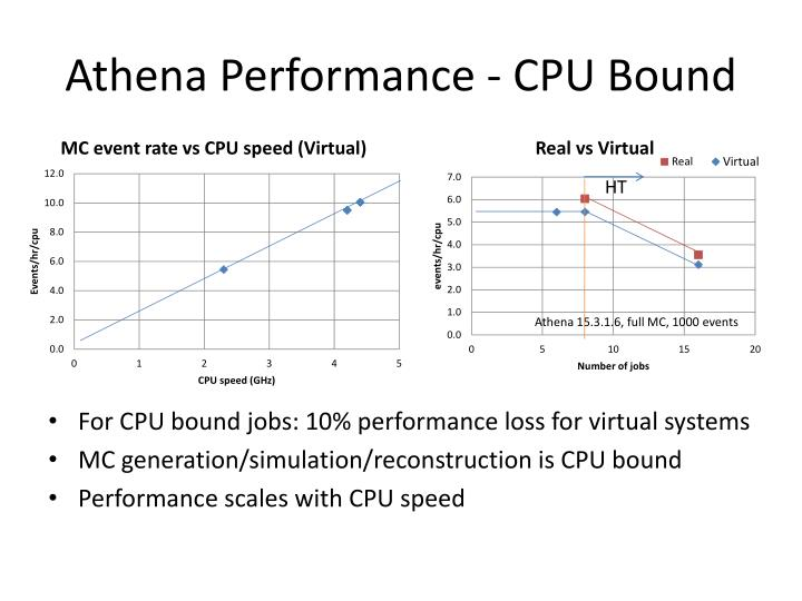 Athena Performance - CPU Bound