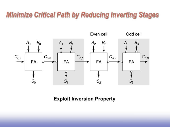 Minimize Critical Path by Reducing Inverting Stages