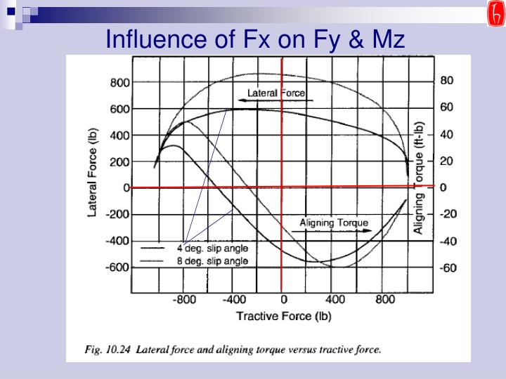 Influence of Fx on Fy & Mz