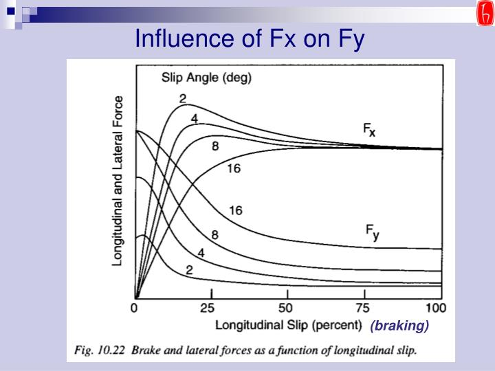 Influence of Fx on Fy