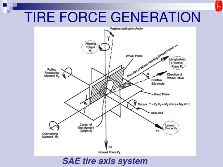 Tire force generation