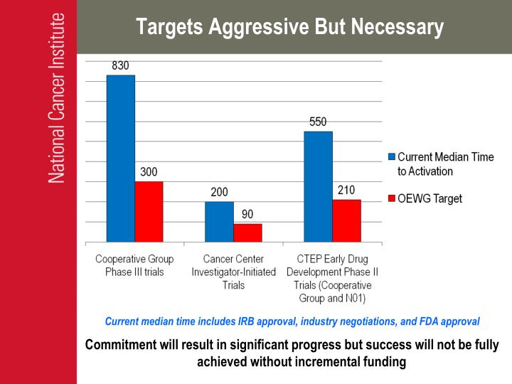 Targets Aggressive But Necessary