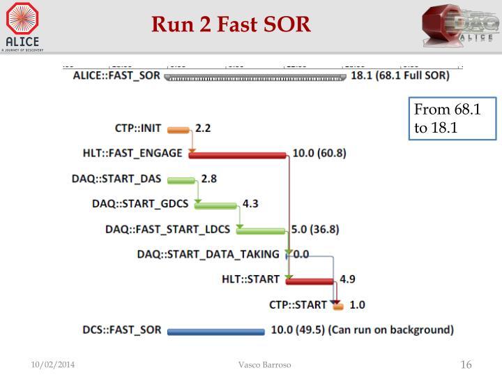 Run 2 Fast SOR
