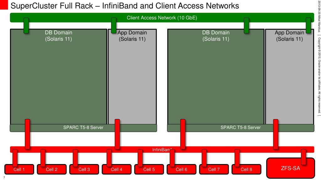 PPT - Implementing Database Zones on Oracle SuperCluster