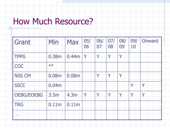 How Much Resource?