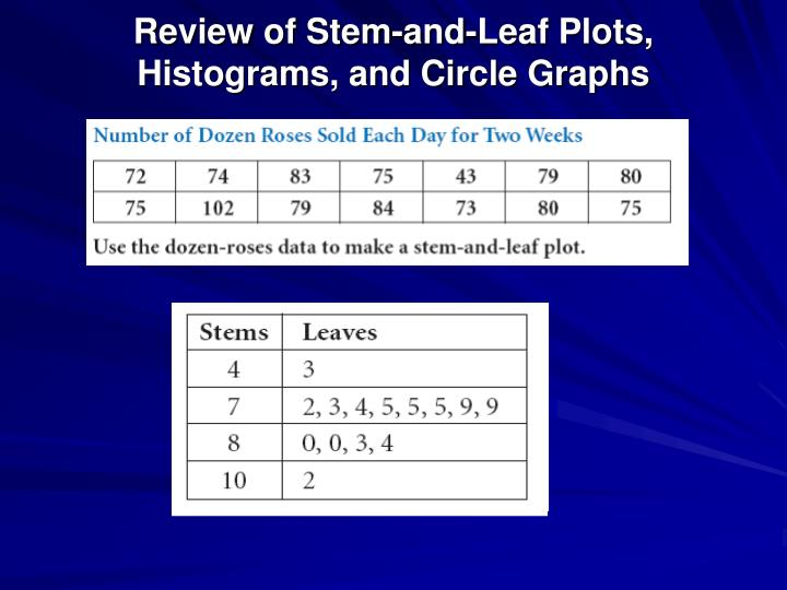 Review of Stem-and-Leaf Plots, Histograms, and Circle Graphs