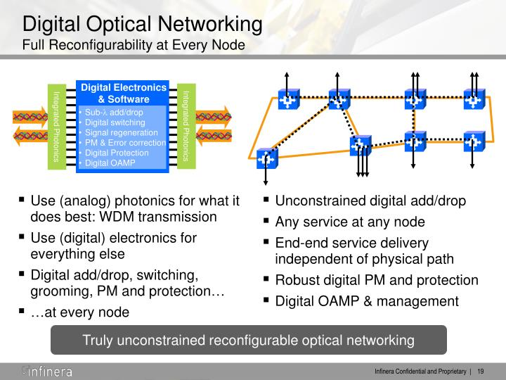Use (analog) photonics for what it does best: WDM transmission