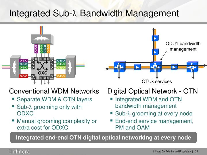 Conventional WDM Networks