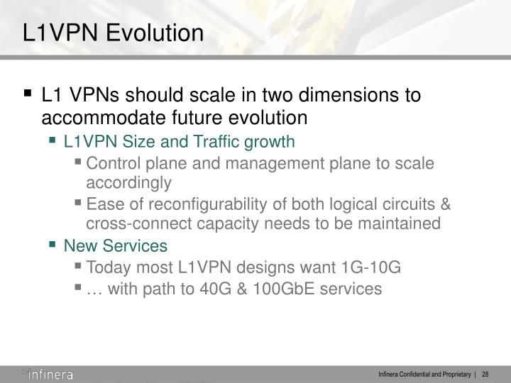 L1VPN Evolution