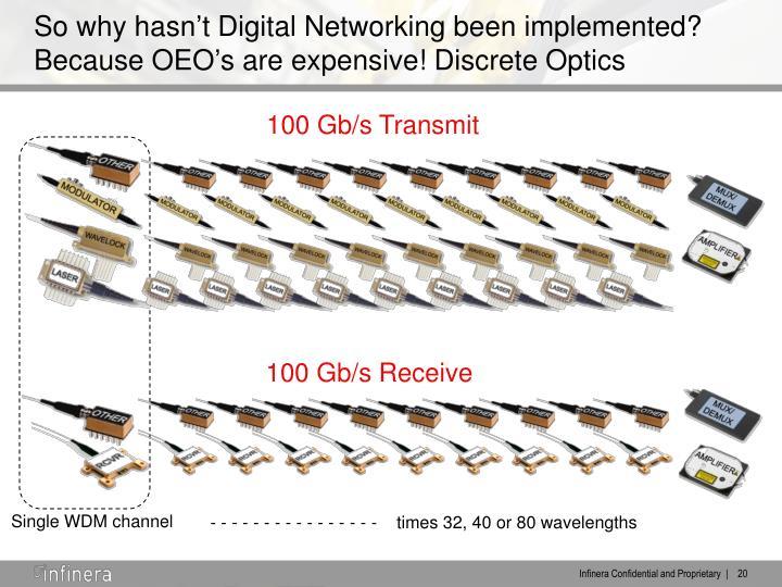 100 Gb/s Transmit