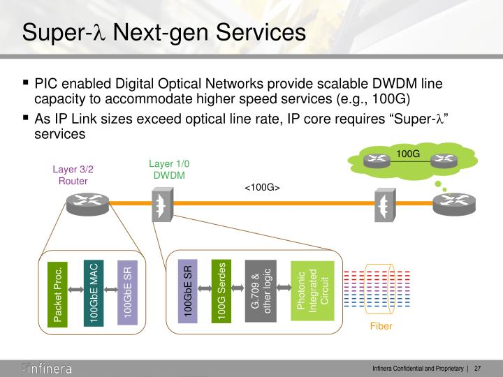 PIC enabled Digital Optical Networks provide scalable DWDM line capacity to accommodate higher speed services (e.g., 100G)