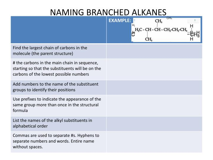 NAMING BRANCHED ALKANES