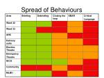 spread of behaviours
