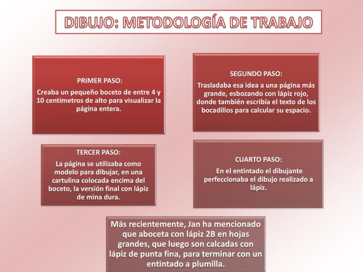 DIBUJO: METODOLOGÍA DE TRABAJO