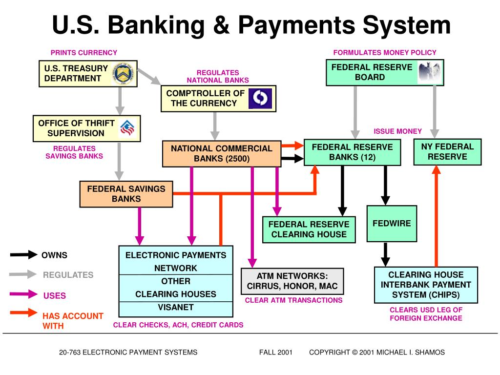 PPT - Electronic Payment Systems 20-763 Lecture 4 Automated