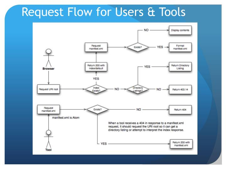 Request Flow for Users & Tools