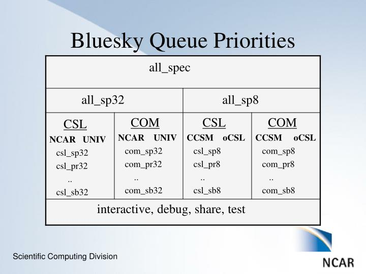 Bluesky Queue Priorities