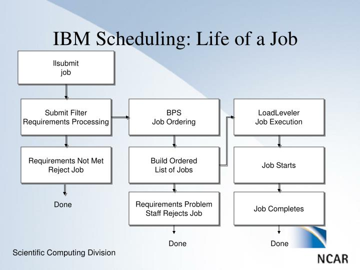 Ibm scheduling life of a job