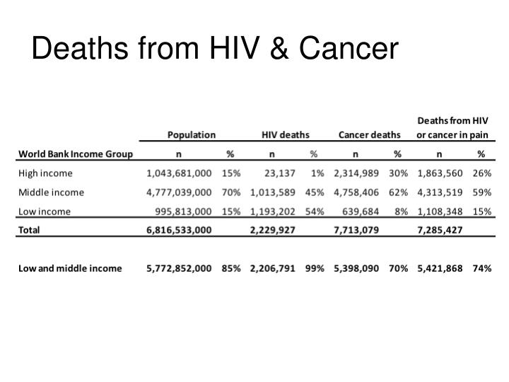 Deaths from HIV & Cancer