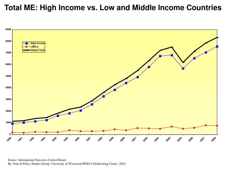 Total ME: High Income vs. Low and Middle Income Countries