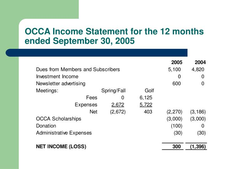 OCCA Income Statement for the 12 months ended September 30, 2005