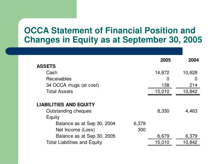 OCCA Statement of Financial Position and Changes in Equity as at September 30, 2005