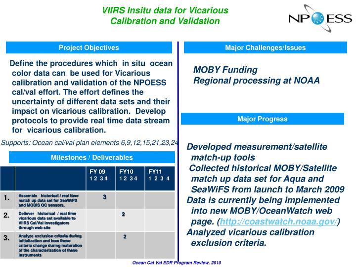 VIIRS Insitu data for Vicarious