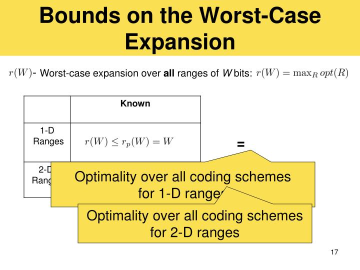 Bounds on the Worst-Case Expansion