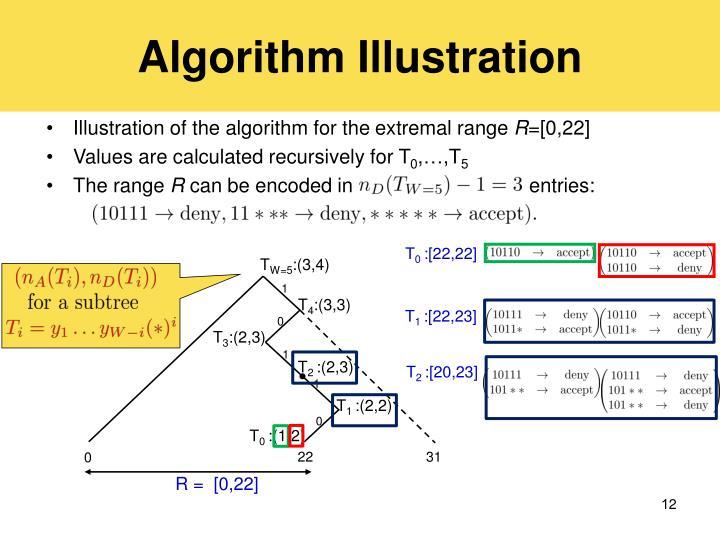 Algorithm Illustration