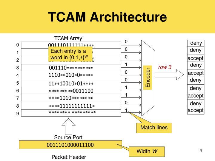 TCAM Architecture