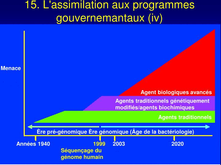 15. L'assimilation aux programmes gouvernemantaux (iv)