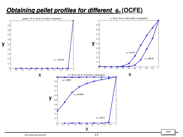 Obtaining pellet profiles for different