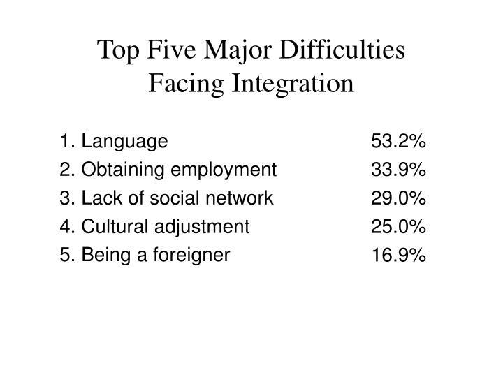 Top Five Major Difficulties