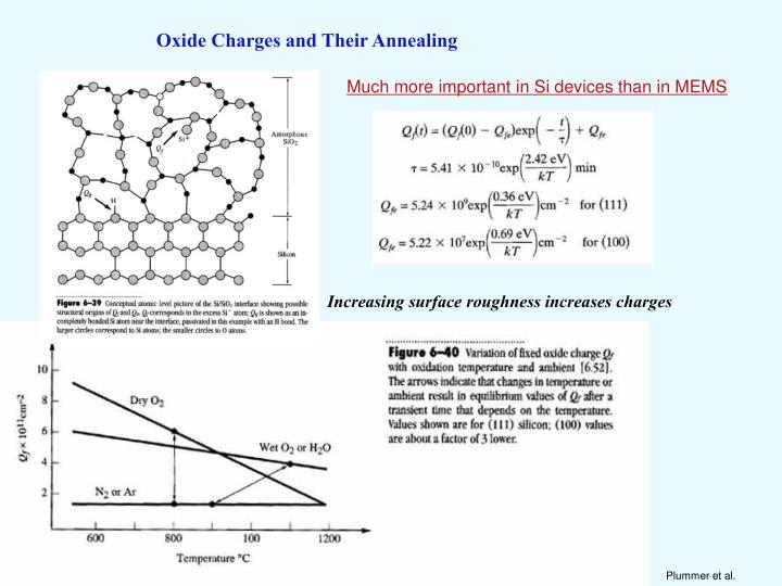 Oxide Charges and Their Annealing