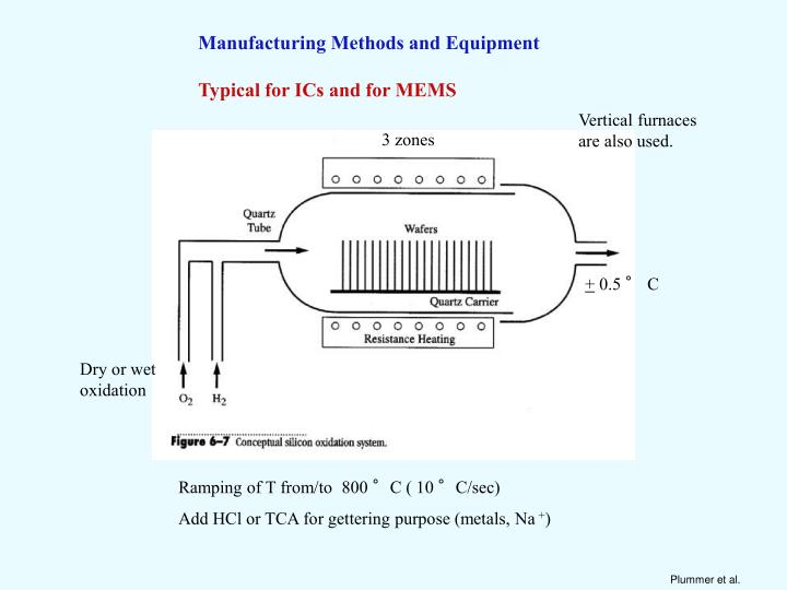 Manufacturing Methods and Equipment